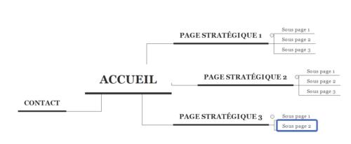 arborescence exemple réalisée avec xmind