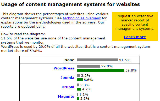 Les parts de marché de WordPress