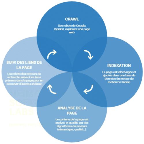Indexation sur les moteurs de recherche