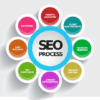 les parties d'un audit seo