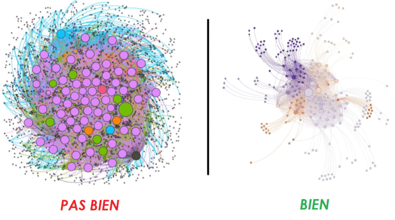 visualisation gephi