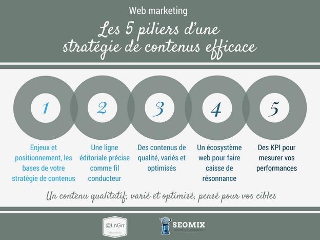5 piliers d'une strategie de contenus efficace - helene guiheneuf - seomix