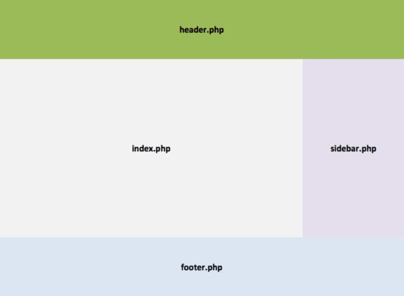 Layout des thèmes WordPress