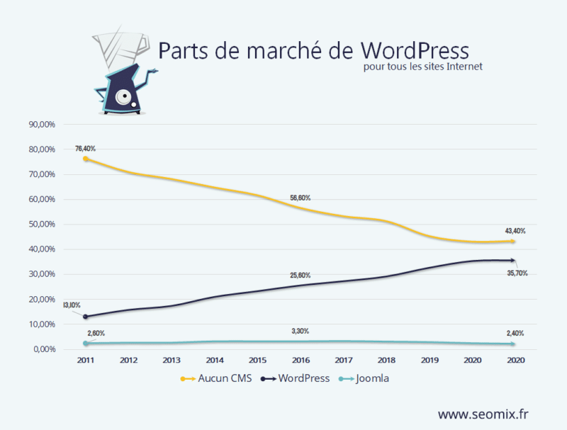 Parts de marché de WordPress