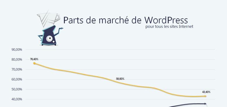 Histoire et parts de marché de WordPress