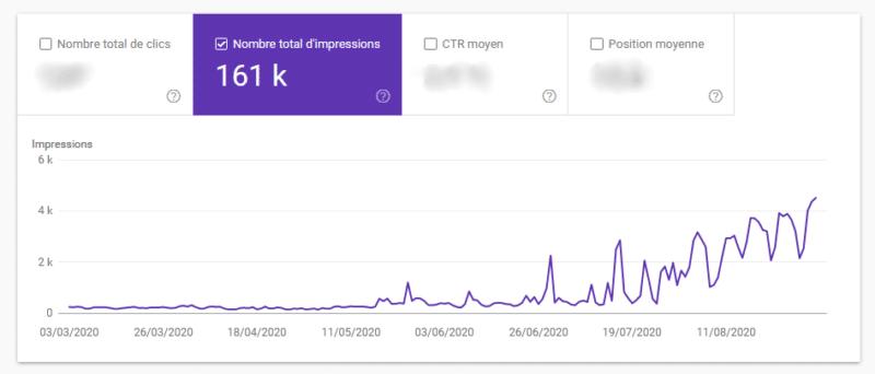 L'évolution des impressions sur la requête WordPress