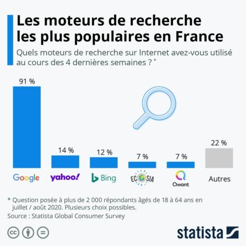 Les moteurs de recherche les plus utilisés en France en 2020