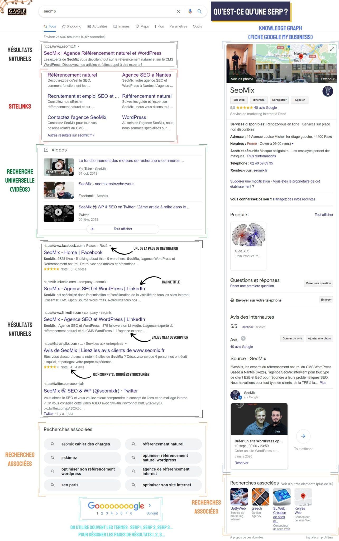 Qu'est-ce qu'une SERP - Search Engine Result Page